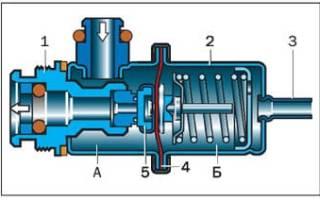 Признаки неисправности регулятора давления топлива. все, что нужно знать