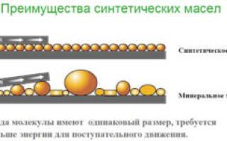 Расшифровка автомобильных масел — маркировка в таблицах и классификация