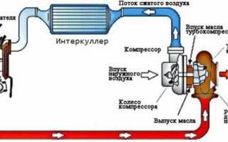 Причины попадания масла в интеркулер дизельного двигателя — основные проблем, повышенных расход и плохая динамика